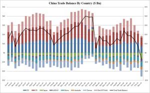 Forex, le criticità della Japan Trade Balance